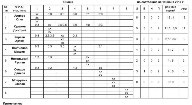 Юношеская дворовая Городошная лига Липецка-2017: результаты матчей