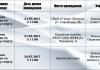 Предстоящие даты проведения турниров в г. Новосибирске по городошному спорту организованные МБУ «Спортивный город»